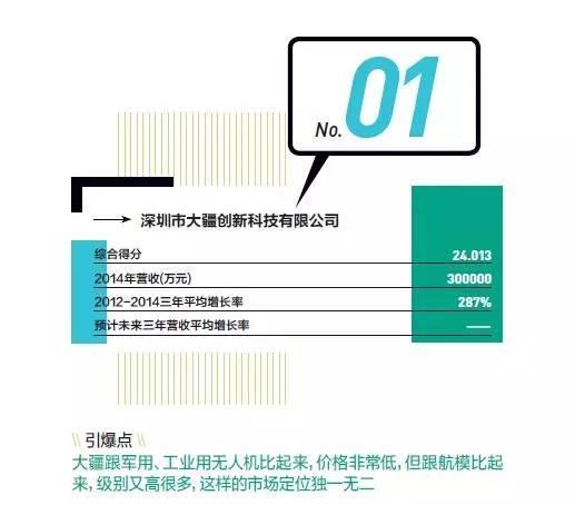 大疆科技名列《中国企业家》未来之星-2015年度最具成长性的新兴企业排行榜榜首